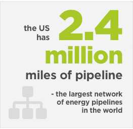 the US has 2.5 million miles of pipeline - the largest network of energy pipelines in the world