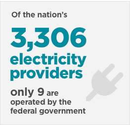 Of the nation's 3306 electricity providers, only 9 are the operated by the federal government